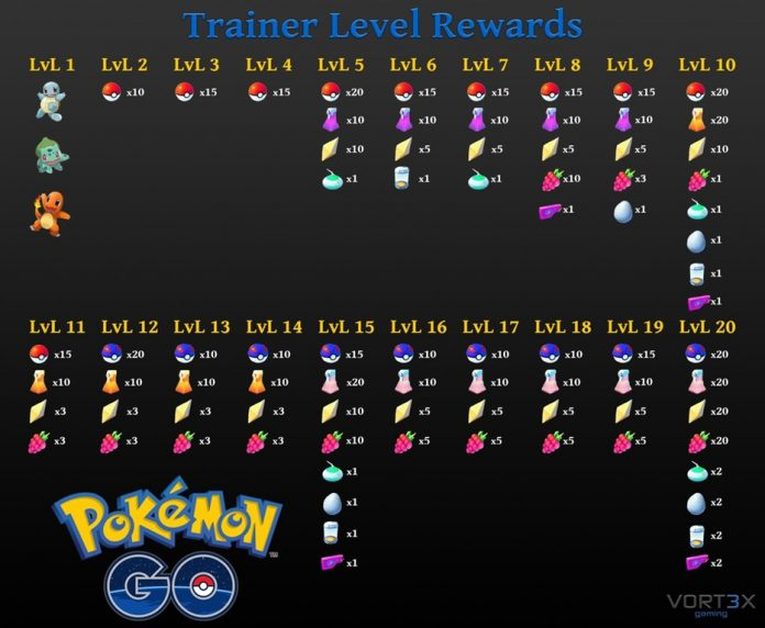 Pokemon Go Level Rewards